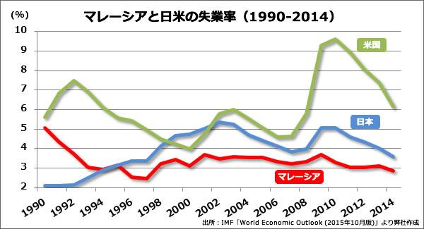 マレーシア不動産 マレーシアと日米の失業率比較 マレーシアはほぼ完全雇用