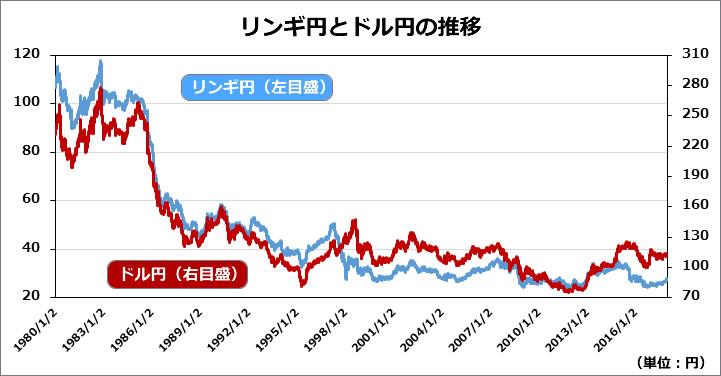 マレーシア不動産 リンギ円とドル円の推移